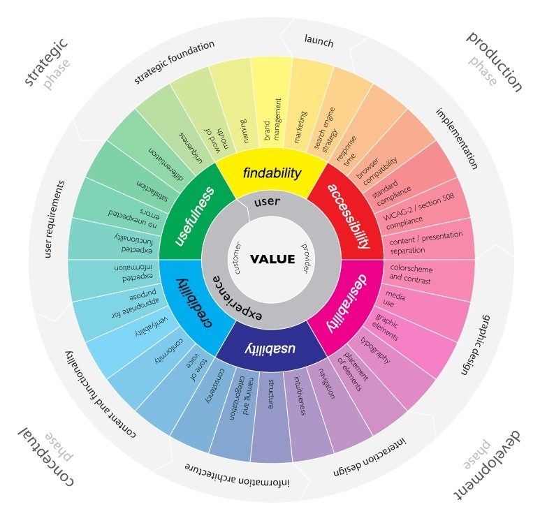 ux-color-wheel